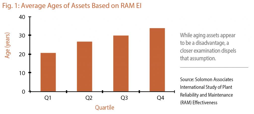 Avg age of assets based on RAM EI