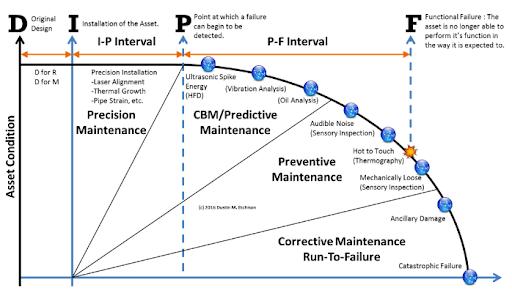 Elongating P-F curve with Maintenance