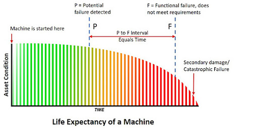 p-f curve for machines