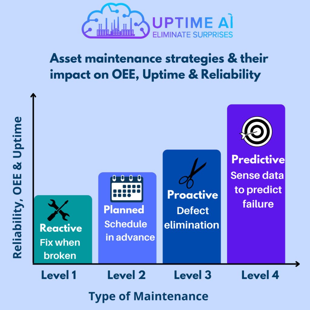 Asset maintenance strategies & their impact on OEE, Uptime & Reliability